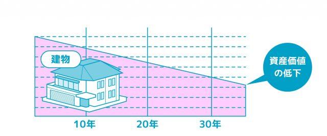 駅近と住宅地 資産価値