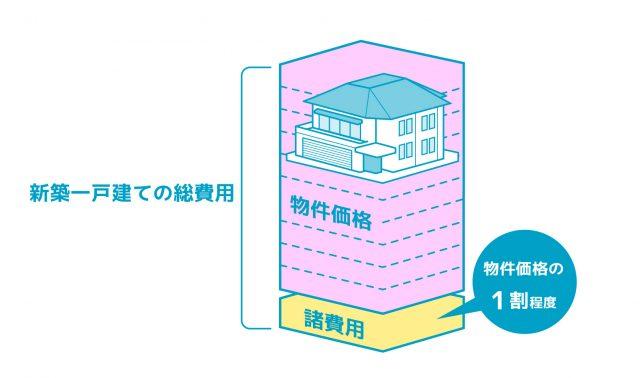 建売の諸費用は物件価格の1割
