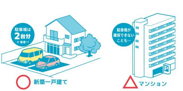 仙台の新築一戸建ては駐車場が付いている